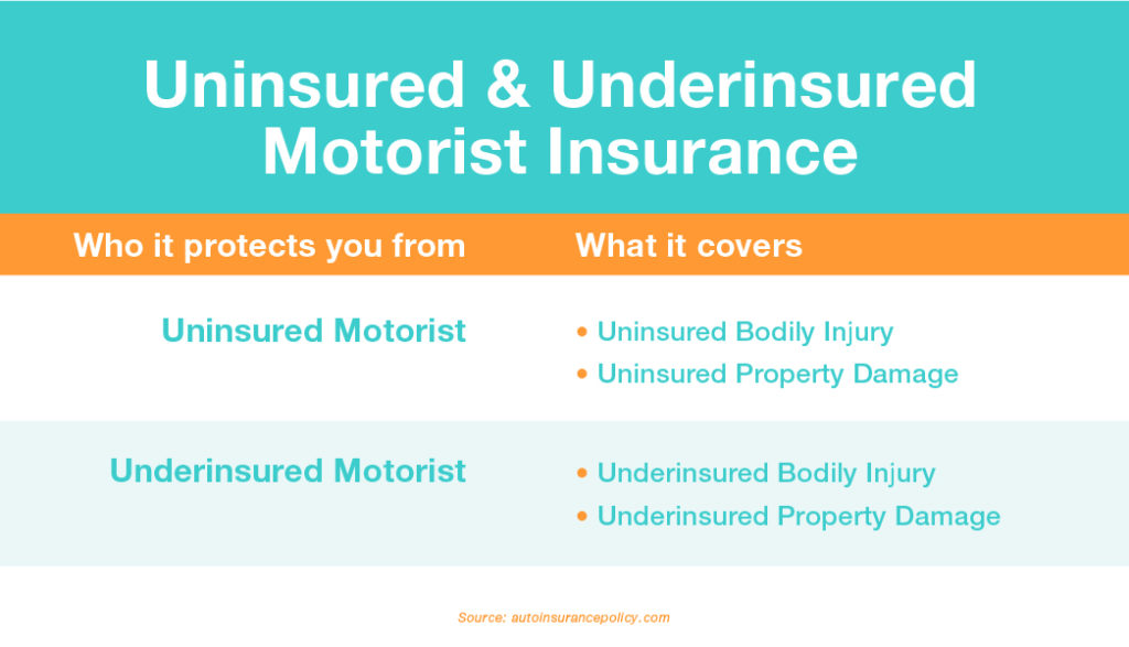 Insurance Protection chart