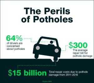 The Perils of Potholes Chart